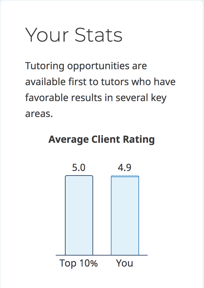 My Tutoring Stats 5 Stars